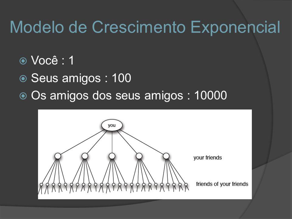 Modelo de Crescimento Exponencial Você : 1 Seus amigos : 100 Os amigos dos seus amigos : 10000