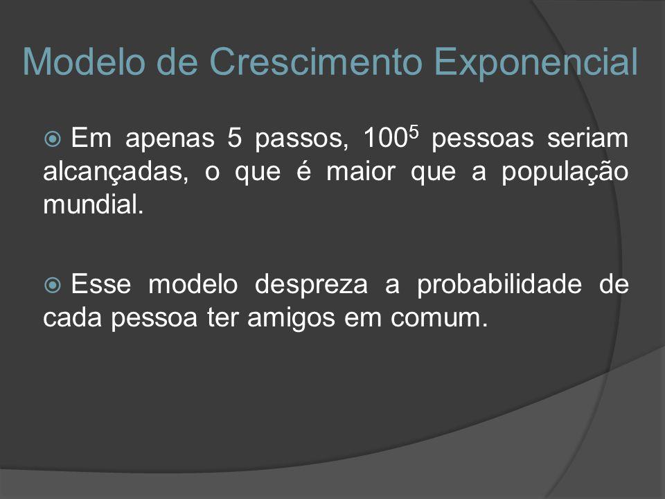 Modelo de Crescimento Exponencial Em apenas 5 passos, 100 5 pessoas seriam alcançadas, o que é maior que a população mundial. Esse modelo despreza a p