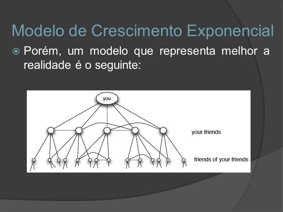 Modelo de Crescimento Exponencial Porém, um modelo que representa melhor a realidade é o seguinte: