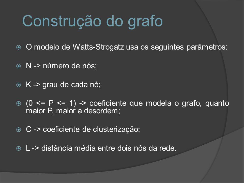 Construção do grafo O modelo de Watts-Strogatz usa os seguintes parâmetros: N -> número de nós; K -> grau de cada nó; (0 coeficiente que modela o graf