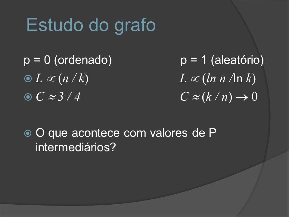 Estudo do grafo p = 0 (ordenado) p = 1 (aleatório) L n / k) L ln n /ln k) C 3 / 4 C k / n) 0 O que acontece com valores de P intermediários?