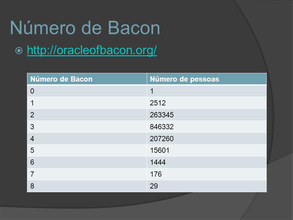 Número de Bacon http://oracleofbacon.org/ Número de BaconNúmero de pessoas 01 12512 2263345 3846332 4207260 515601 61444 7176 829