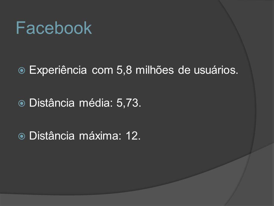 Facebook Experiência com 5,8 milhões de usuários. Distância média: 5,73. Distância máxima: 12.