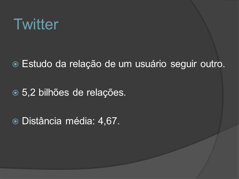Twitter Estudo da relação de um usuário seguir outro. 5,2 bilhões de relações. Distância média: 4,67.