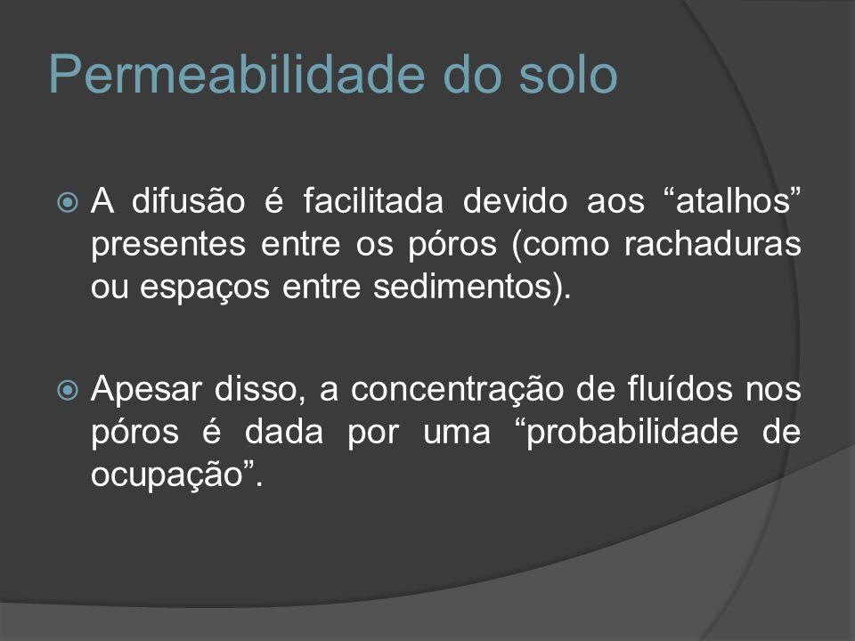Permeabilidade do solo A difusão é facilitada devido aos atalhos presentes entre os póros (como rachaduras ou espaços entre sedimentos). Apesar disso,