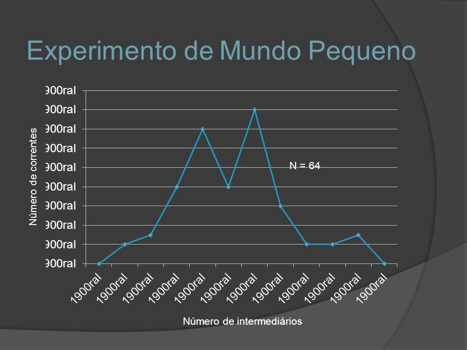 Experimento de Mundo Pequeno Número de correntes Número de intermediários N = 64