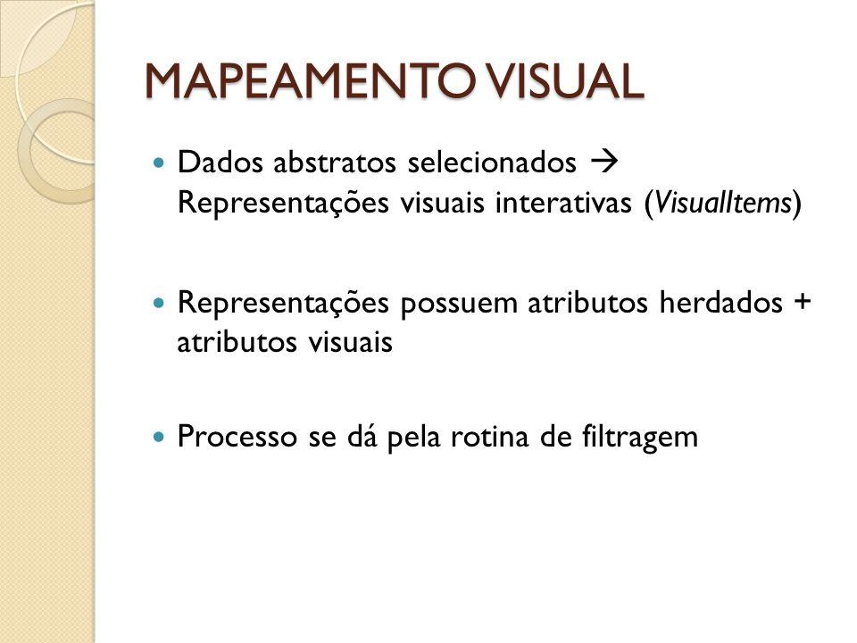 MAPEAMENTO VISUAL Dados abstratos selecionados Representações visuais interativas (VisualItems) Representações possuem atributos herdados + atributos visuais Processo se dá pela rotina de filtragem