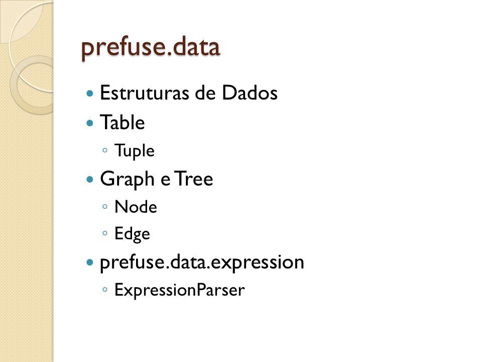 prefuse.data Estruturas de Dados Table Tuple Graph e Tree Node Edge prefuse.data.expression ExpressionParser