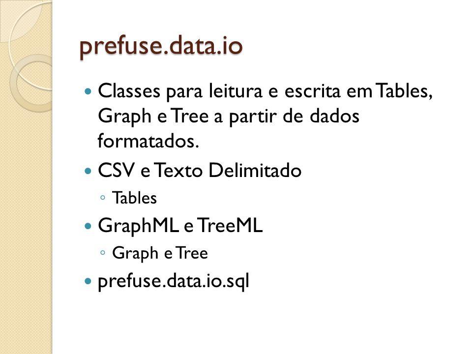 prefuse.data.io Classes para leitura e escrita em Tables, Graph e Tree a partir de dados formatados. CSV e Texto Delimitado Tables GraphML e TreeML Gr