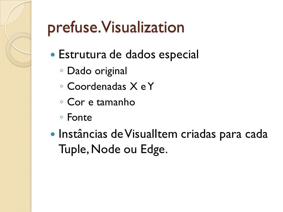 prefuse.Visualization Estrutura de dados especial Dado original Coordenadas X e Y Cor e tamanho Fonte Instâncias de VisualItem criadas para cada Tuple, Node ou Edge.