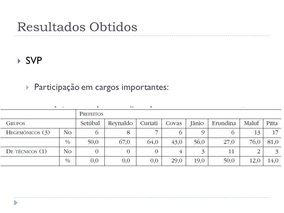 Resultados Obtidos SVP Participação em cargos importantes: