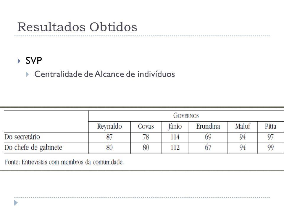 Resultados Obtidos SVP Centralidade de Alcance de indivíduos