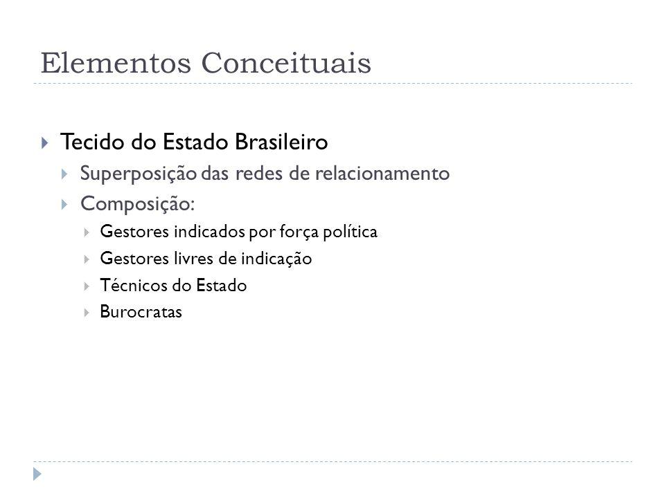 Elementos Conceituais Tecido do Estado Brasileiro Superposição das redes de relacionamento Composição: Gestores indicados por força política Gestores livres de indicação Técnicos do Estado Burocratas