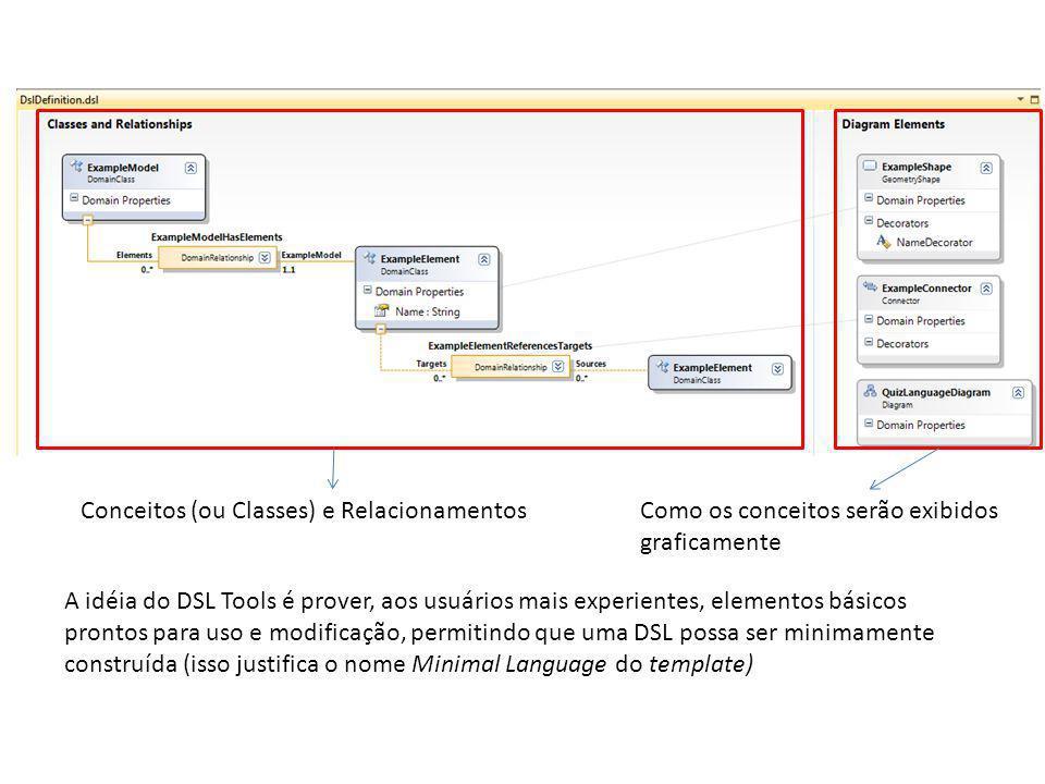 Conceitos (ou Classes) e Relacionamentos Como os conceitos serão exibidos graficamente A idéia do DSL Tools é prover, aos usuários mais experientes, elementos básicos prontos para uso e modificação, permitindo que uma DSL possa ser minimamente construída (isso justifica o nome Minimal Language do template)