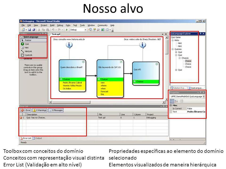 Nosso alvo Toolbox com conceitos do domínio Conceitos com representação visual distinta Error List (Validação em alto nível) Propriedades específicas ao elemento do domínio selecionado Elementos visualizados de maneira hierárquica