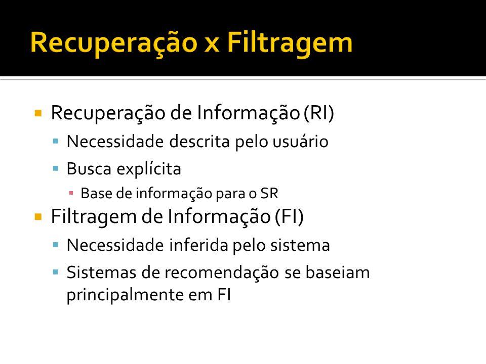 Recuperação de Informação (RI) Necessidade descrita pelo usuário Busca explícita Base de informação para o SR Filtragem de Informação (FI) Necessidade