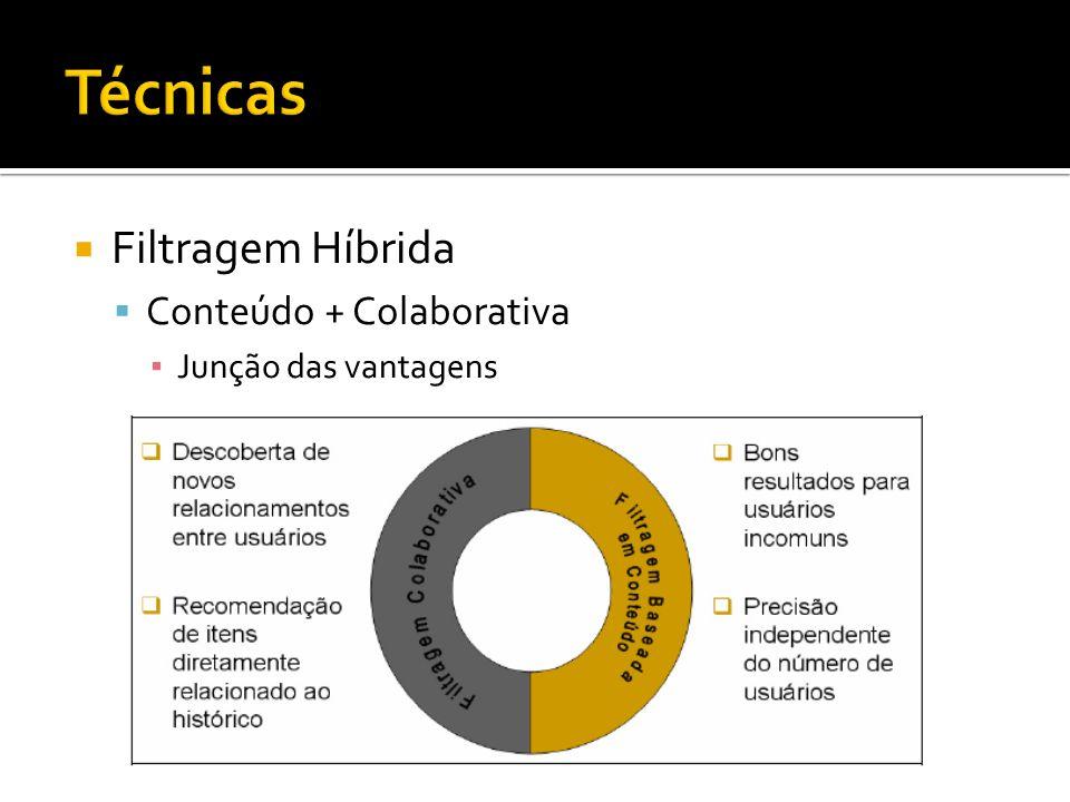 Filtragem Híbrida Conteúdo + Colaborativa Junção das vantagens