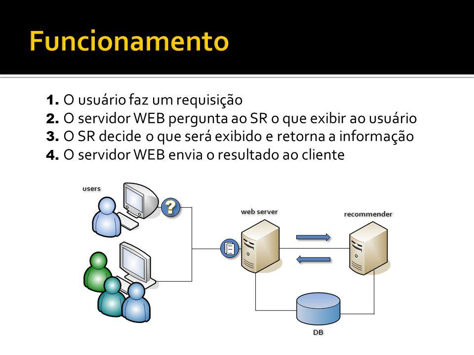 recommender web server users DB 2. O servidor WEB pergunta ao SR o que exibir ao usuário 3. O SR decide o que será exibido e retorna a informação 4. O