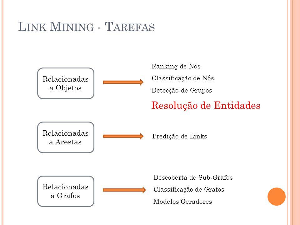 L INK M INING - T AREFAS Relacionadas a Objetos Relacionadas a Arestas Relacionadas a Grafos Ranking de Nós Classificação de Nós Detecção de Grupos Resolução de Entidades Predição de Links Descoberta de Sub-Grafos Classificação de Grafos Modelos Geradores