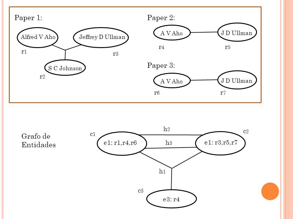 A V Aho J D Ullman Alfred V AhoJeffrey D Ullman S C Johnson A V Aho J D Ullman Paper 1:Paper 2: Paper 3: r1r1 r2r2 r3r3 r4r4 r5r5 r6r6 r7r7 e1: r1,r4,r6 e3: r4 h2h2 h3h3 e1: r3,r5,r7 h1h1 Grafo de Entidades c1c1 c2c2 c3c3