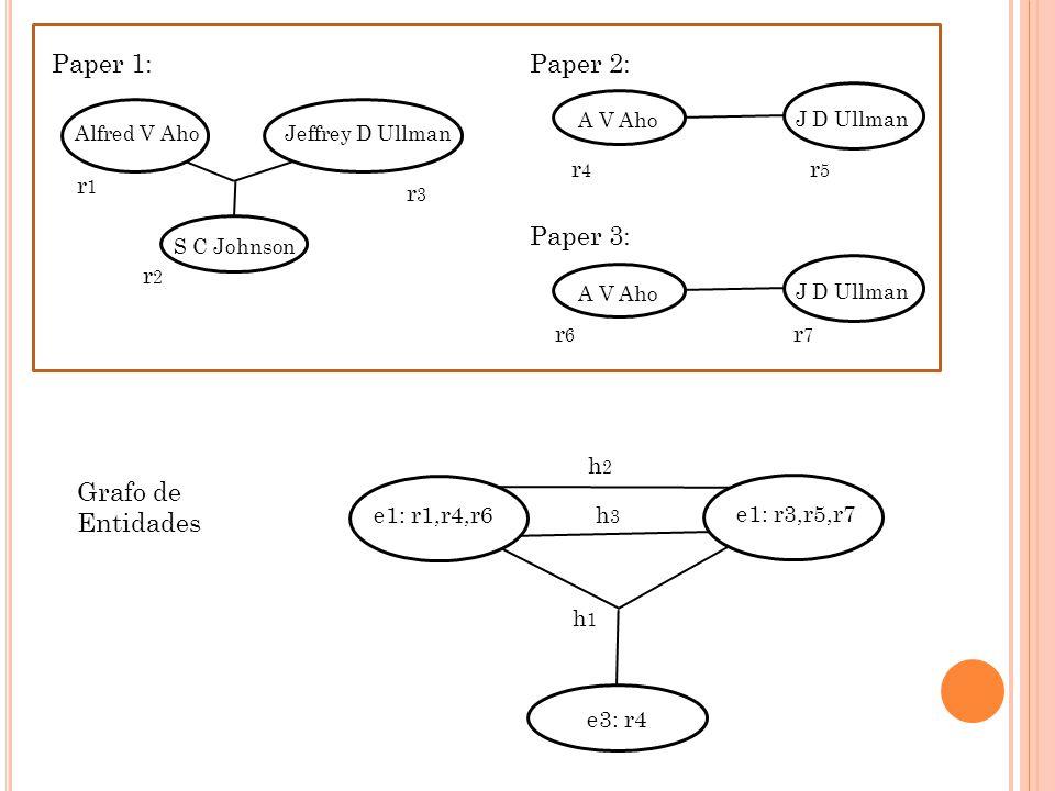 A V Aho J D Ullman Alfred V AhoJeffrey D Ullman S C Johnson A V Aho J D Ullman Paper 1:Paper 2: Paper 3: r1r1 r2r2 r3r3 r4r4 r5r5 r6r6 r7r7 e1: r1,r4,r6 e3: r4 h2h2 h3h3 e1: r3,r5,r7 h1h1 Grafo de Entidades