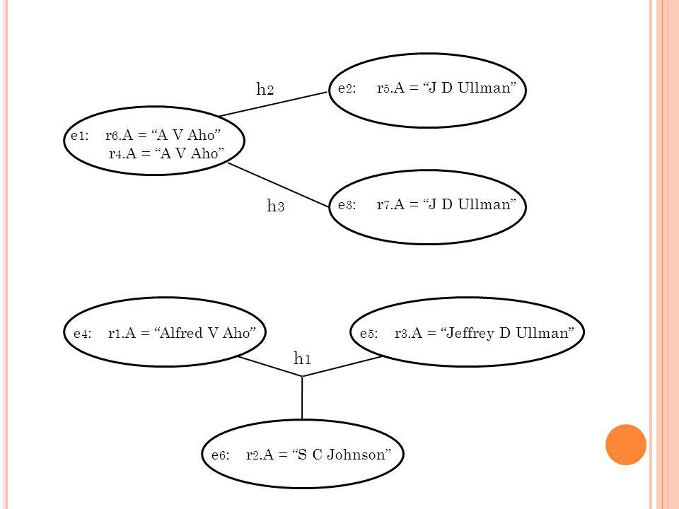 e 1 : r 6.A = A V Aho r 4.A = A V Aho e 2 : r 5.A = J D Ullman e 3 : r 7.A = J D Ullman h2h2 h3h3 e 4 : r 1.A = Alfred V Ahoe 5 : r 3.A = Jeffrey D Ullmane 6 : r 2.A = S C Johnson h1h1