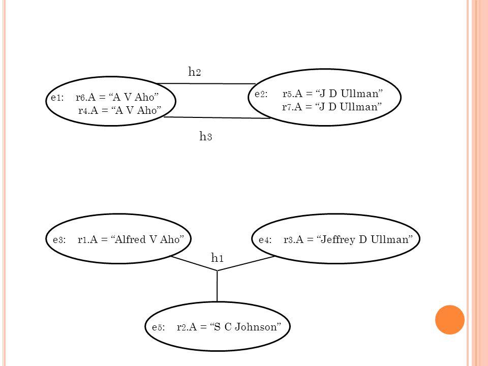 e 1 : r 6.A = A V Aho r 4.A = A V Aho e 2 : r 5.A = J D Ullman r 7.A = J D Ullman h2h2 h3h3 e 3 : r 1.A = Alfred V Ahoe 4 : r 3.A = Jeffrey D Ullmane 5 : r 2.A = S C Johnson h1h1