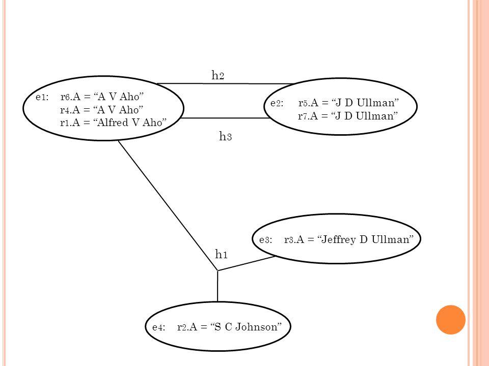 e 1 : r 6.A = A V Aho r 4.A = A V Aho r 1.A = Alfred V Aho e 2 : r 5.A = J D Ullman r 7.A = J D Ullman h2h2 h3h3 e 3 : r 3.A = Jeffrey D Ullmane 4 : r 2.A = S C Johnson h1h1