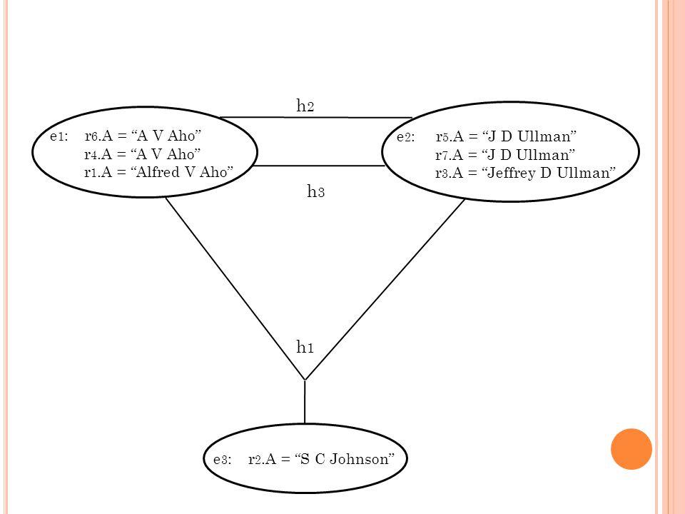 e 1 : r 6.A = A V Aho r 4.A = A V Aho r 1.A = Alfred V Aho e 2 : r 5.A = J D Ullman r 7.A = J D Ullman r 3.A = Jeffrey D Ullman h2h2 h3h3 e 3 : r 2.A = S C Johnson h1h1