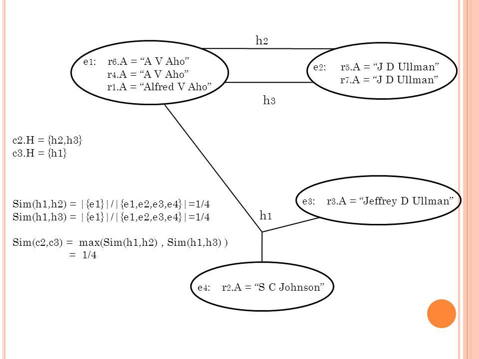 e 1 : r 6.A = A V Aho r 4.A = A V Aho r 1.A = Alfred V Aho e 2 : r 5.A = J D Ullman r 7.A = J D Ullman h2h2 h3h3 e 3 : r 3.A = Jeffrey D Ullmane 4 : r 2.A = S C Johnson h1h1 c2.H = {h2,h3} c3.H = {h1} Sim(h1,h2) = |{e1}|/|{e1,e2,e3,e4}|=1/4 Sim(h1,h3) = |{e1}|/|{e1,e2,e3,e4}|=1/4 Sim(c2,c3) = max(Sim(h1,h2), Sim(h1,h3) ) = 1/4