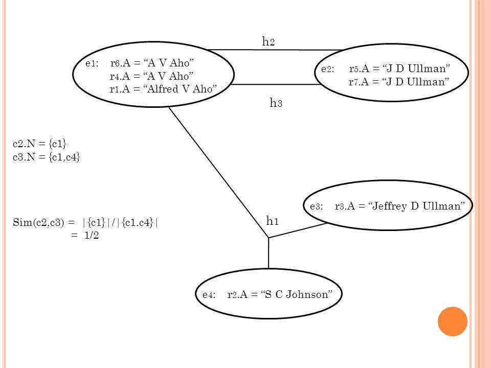 e 1 : r 6.A = A V Aho r 4.A = A V Aho r 1.A = Alfred V Aho e 2 : r 5.A = J D Ullman r 7.A = J D Ullman h2h2 h3h3 e 3 : r 3.A = Jeffrey D Ullmane 4 : r 2.A = S C Johnson h1h1 c2.N = {c1} c3.N = {c1,c4} Sim(c2,c3) = |{c1}|/|{c1.c4}| = 1/2