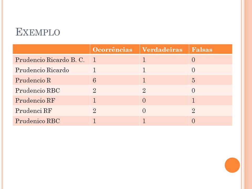 R ESOLUÇÃO DE ENTIDADES Baseada em Relacionamentos Ligações entre referências comuns Prudenico RBC Prudencio RBC Ludermir TB Carvalho FDT Referencias podem ser unificadas considerando os links em comum
