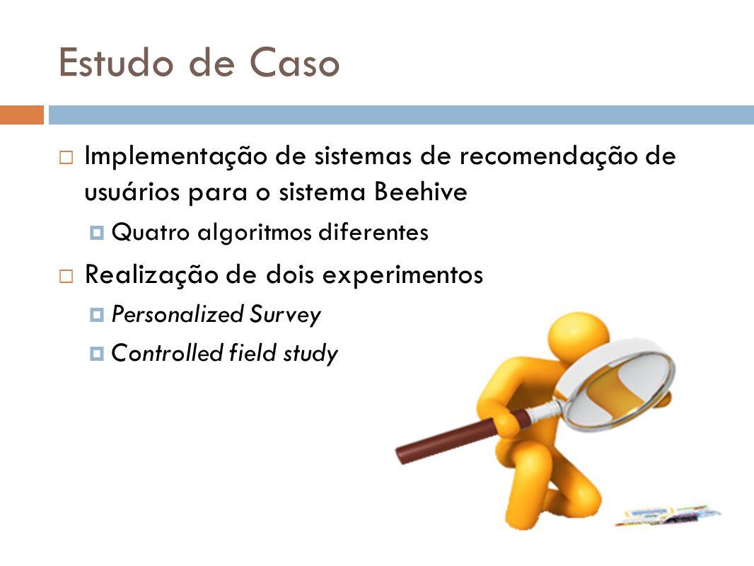 Estudo de Caso Implementação de sistemas de recomendação de usuários para o sistema Beehive Quatro algoritmos diferentes Realização de dois experiment