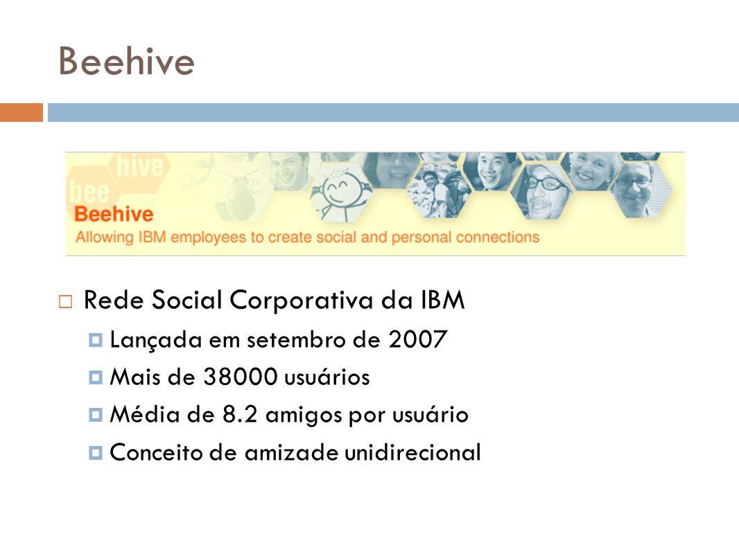 Beehive Rede Social Corporativa da IBM Lançada em setembro de 2007 Mais de 38000 usuários Média de 8.2 amigos por usuário Conceito de amizade unidirec