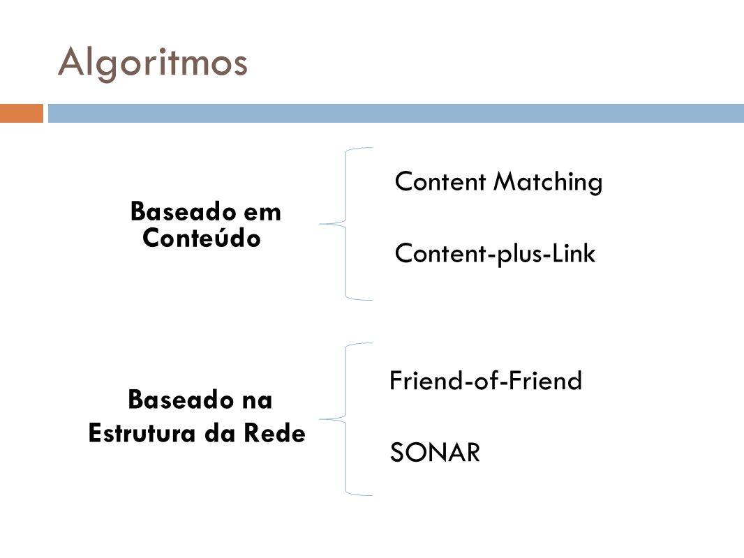 Algoritmos Baseado em Conteúdo Baseado na Estrutura da Rede Content Matching Content-plus-Link Friend-of-Friend SONAR