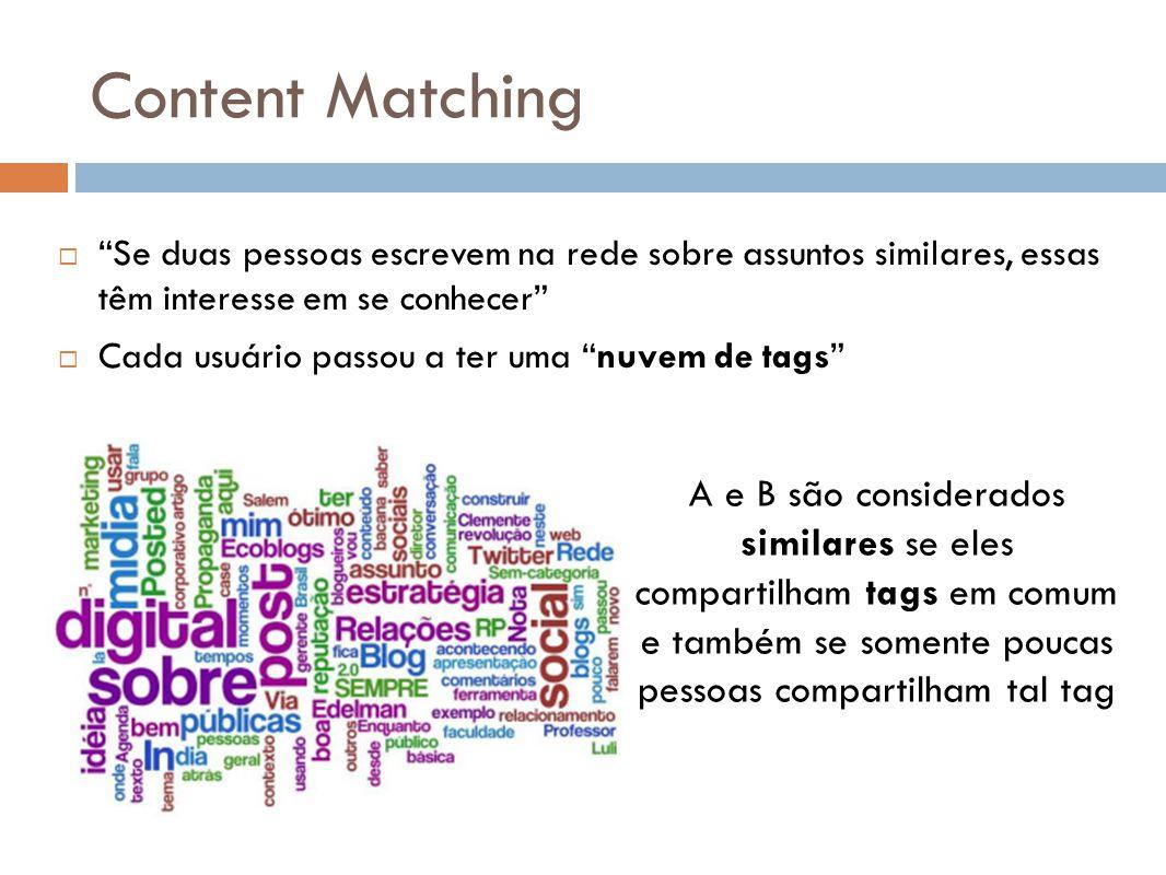 Content Matching Se duas pessoas escrevem na rede sobre assuntos similares, essas têm interesse em se conhecer Cada usuário passou a ter uma nuvem de