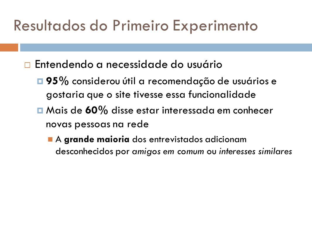 Resultados do Primeiro Experimento Entendendo a necessidade do usuário 95% considerou útil a recomendação de usuários e gostaria que o site tivesse es
