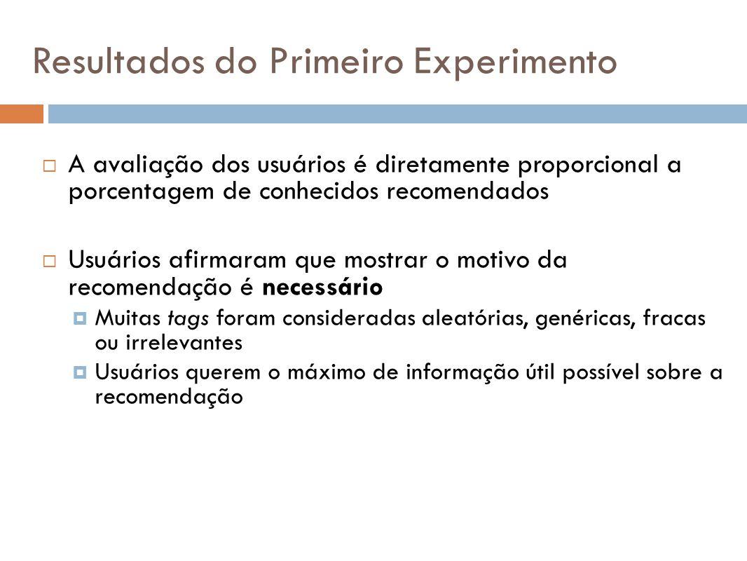 A avaliação dos usuários é diretamente proporcional a porcentagem de conhecidos recomendados Usuários afirmaram que mostrar o motivo da recomendação é