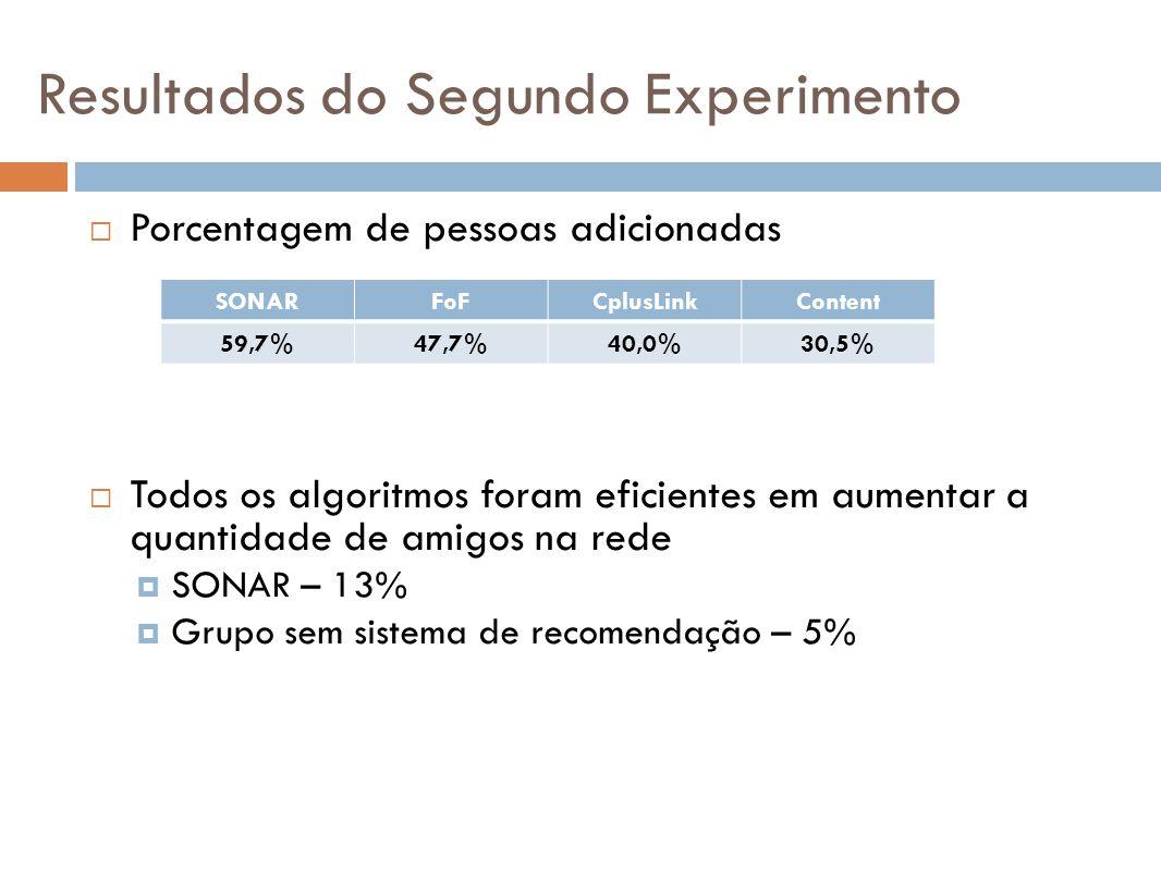 Resultados do Segundo Experimento Porcentagem de pessoas adicionadas Todos os algoritmos foram eficientes em aumentar a quantidade de amigos na rede S