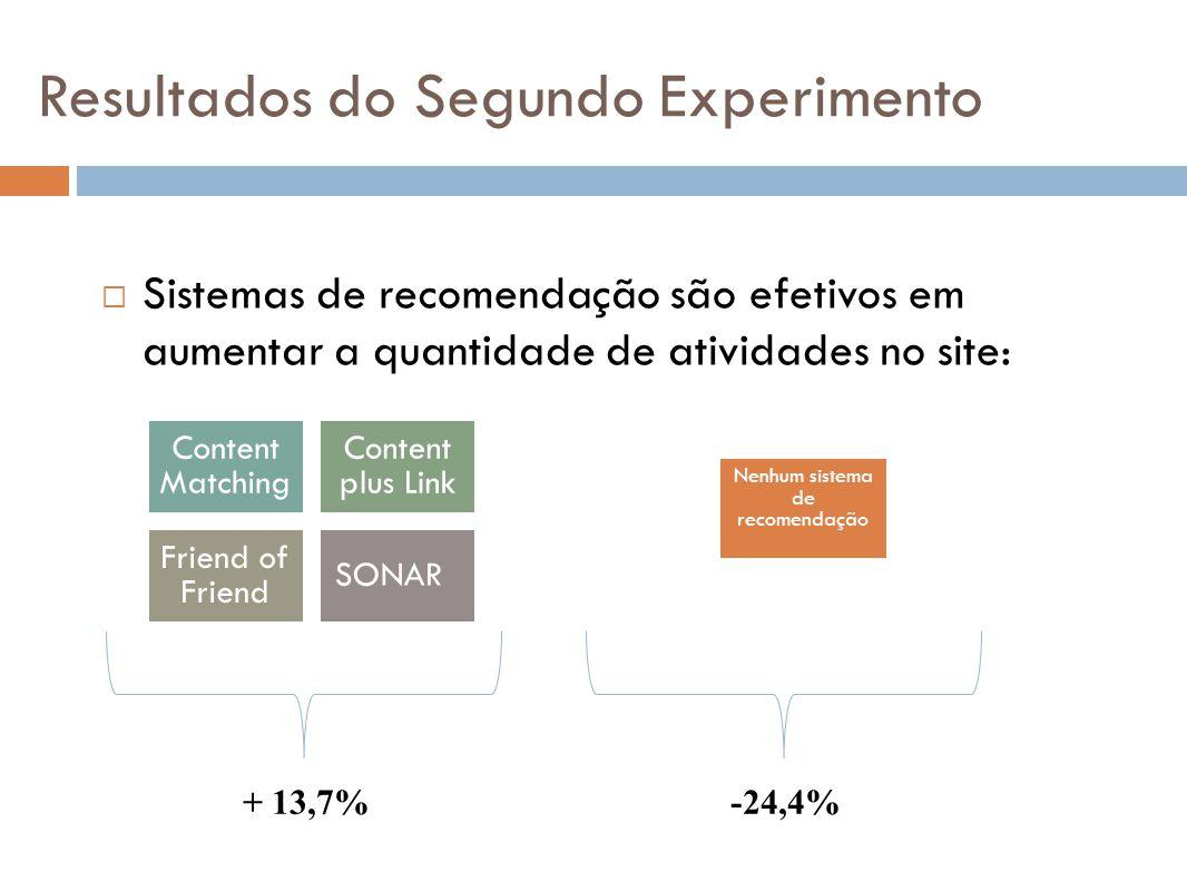 Sistemas de recomendação são efetivos em aumentar a quantidade de atividades no site: Content Matching Content plus Link Friend of Friend SONAR Nenhum
