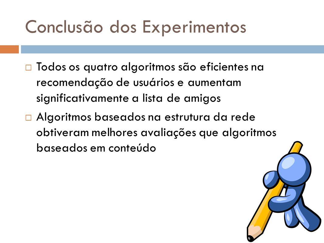 Conclusão dos Experimentos Todos os quatro algoritmos são eficientes na recomendação de usuários e aumentam significativamente a lista de amigos Algor