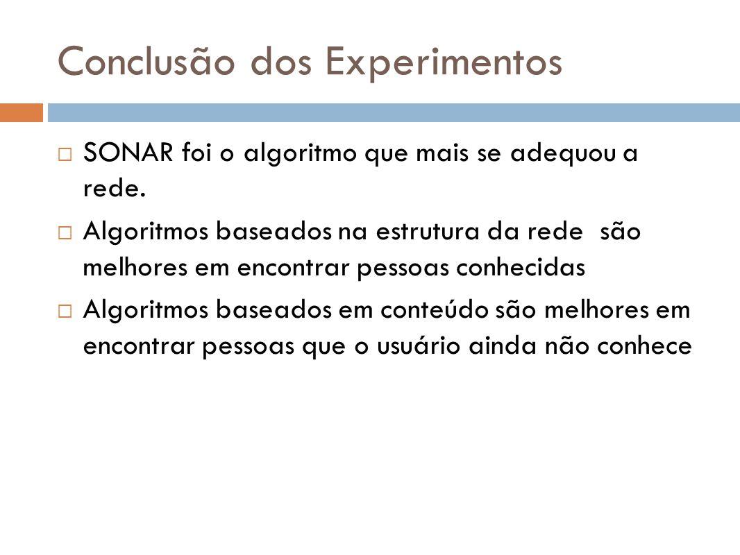 Conclusão dos Experimentos SONAR foi o algoritmo que mais se adequou a rede. Algoritmos baseados na estrutura da rede são melhores em encontrar pessoa