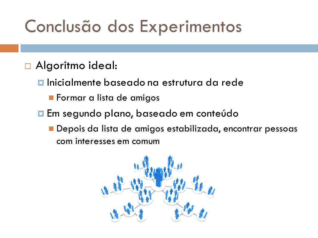 Conclusão dos Experimentos Algoritmo ideal: Inicialmente baseado na estrutura da rede Formar a lista de amigos Em segundo plano, baseado em conteúdo D