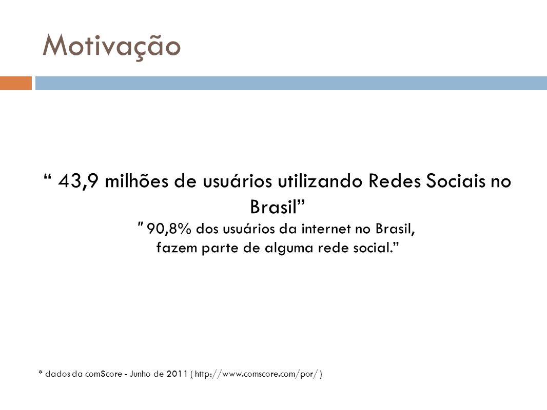 Motivação 43,9 milhões de usuários utilizando Redes Sociais no Brasil