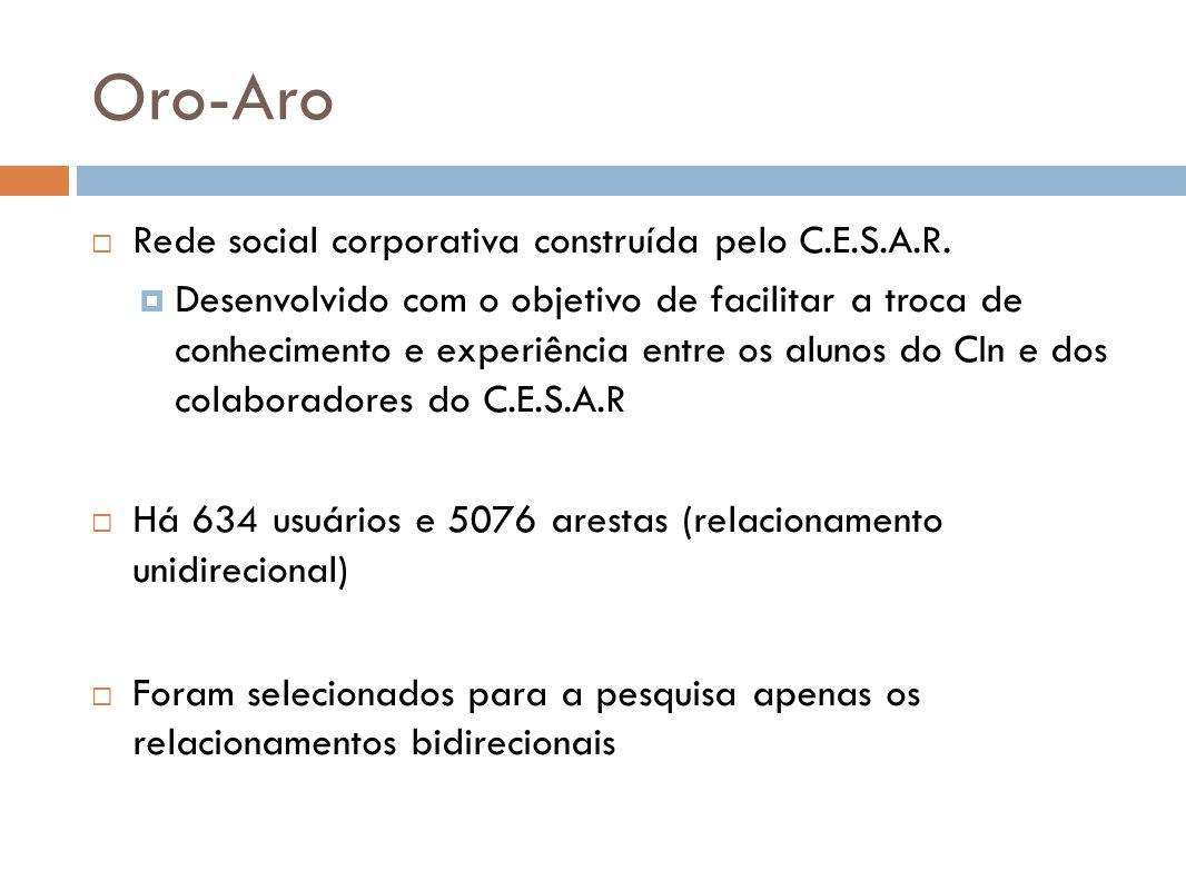 Oro-Aro Rede social corporativa construída pelo C.E.S.A.R. Desenvolvido com o objetivo de facilitar a troca de conhecimento e experiência entre os alu