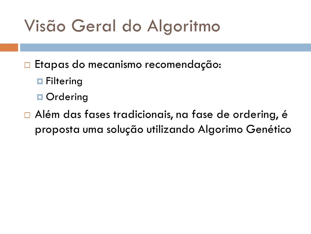 Visão Geral do Algoritmo Etapas do mecanismo recomendação: Filtering Ordering Além das fases tradicionais, na fase de ordering, é proposta uma solução