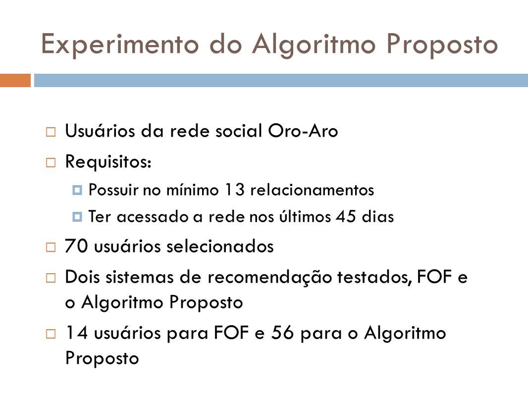 Experimento do Algoritmo Proposto Usuários da rede social Oro-Aro Requisitos: Possuir no mínimo 13 relacionamentos Ter acessado a rede nos últimos 45