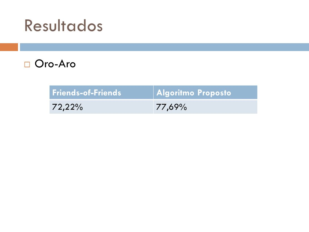 Resultados Oro-Aro Friends-of-FriendsAlgoritmo Proposto 72,22%77,69%