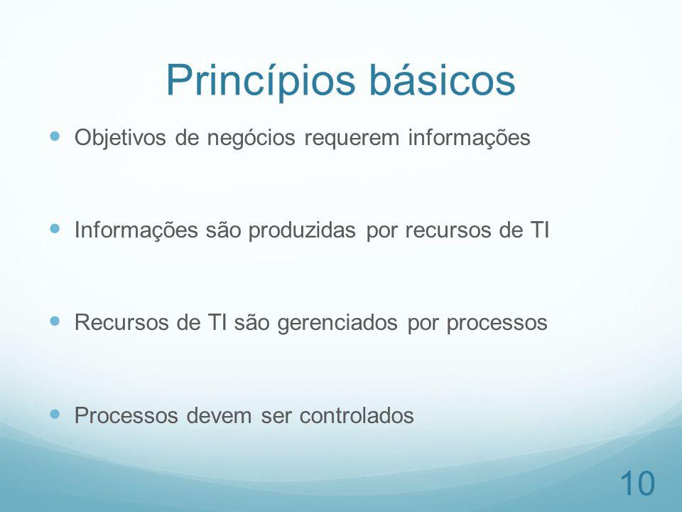 Princípios básicos Objetivos de negócios requerem informações Informações são produzidas por recursos de TI Recursos de TI são gerenciados por process