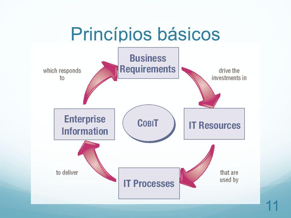 Princípios básicos 11